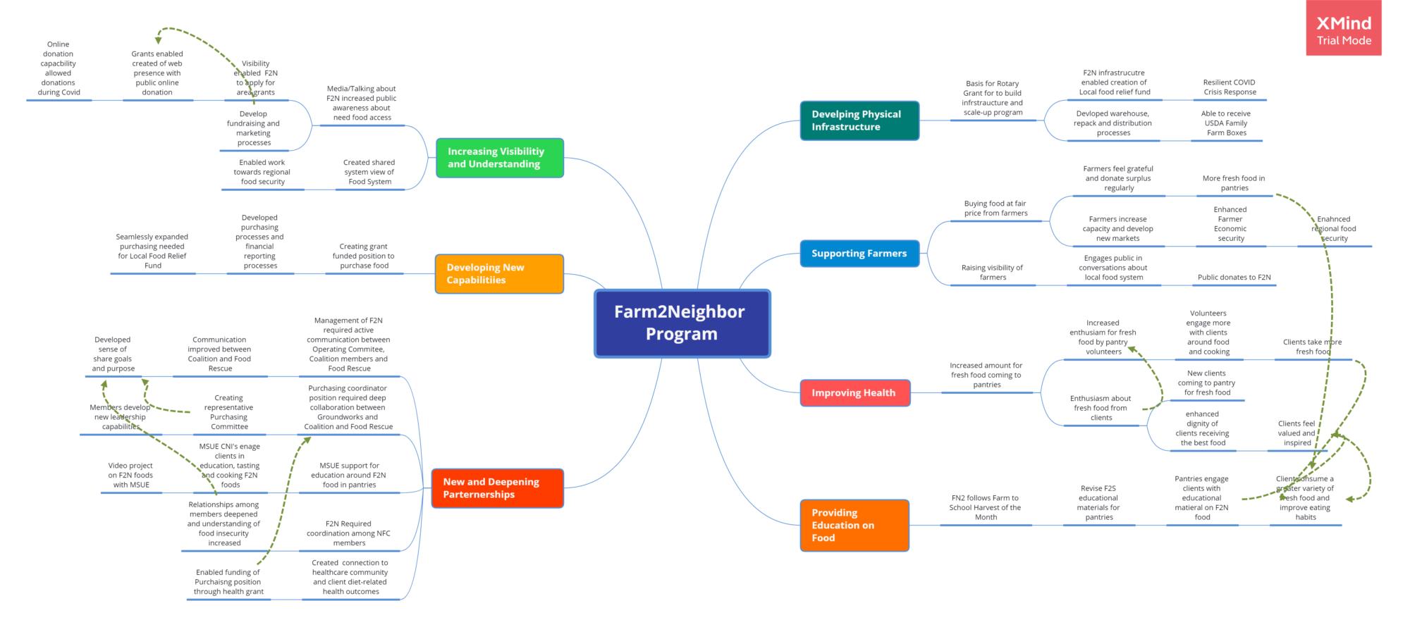 Farm2Neighbor Program Ripple Map